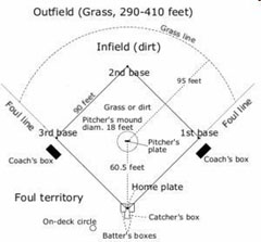 baseball-field-diagram-lines