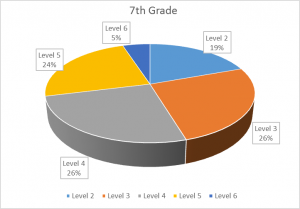 7th grade math skill gaps