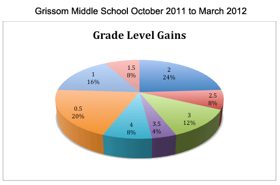 Math Improvement Results/Special Education