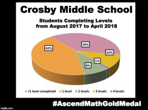Crosby Middle School has been awarded an Ascend Math Gold Medal for 2018! #AscendMathGoldMedal #AscendMathGoldMedal