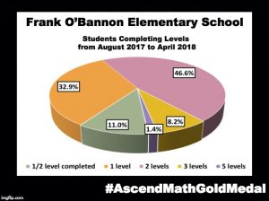 Frank O'Bannon Elementary School has been awarded an Ascend Math Gold Medal for 2018! #AscendMathGoldMedal