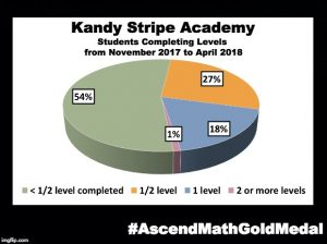 Kandy Stripe Academy has been awarded an Ascend Math Gold Medal for 2018! #AscendMathGoldMedal