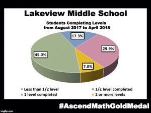 Lakeview Middle School has been awarded an Ascend Math Gold Medal for 2018! #AscendMathGoldMedal