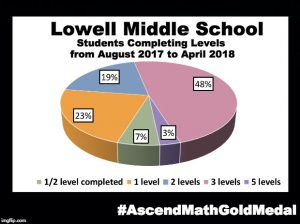 Lowell Middle School has been awarded an Ascend Math Gold Medal for 2018! #AscendMathGoldMedal
