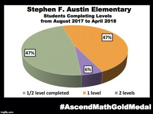 Stephen F. Austin Elementary has been awarded an Ascend Math Gold Medal for 2018! #AscendMathGoldMedal