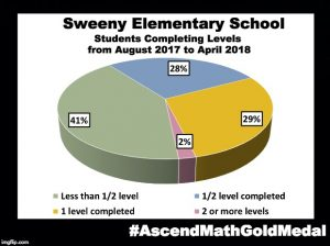 Sweeny Elementary School has been awarded an Ascend Math Gold Medal for 2018! #AscendMathGoldMedal