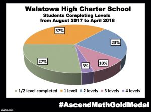 Walatowa High Charter School has been awarded an Ascend Math Gold Medal for 2018! #AscendMathGoldMedal