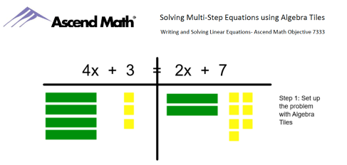 Solving Multi Step Equations Using Algebra Tiles