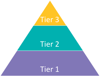 Tier 2 and Tier 3 Response to Intervention (RTI) Pyramid