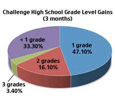 Challenge High School Grade Level Gains