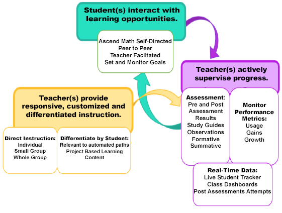Students interact with learning opportunities while teachers actively supervise progress.