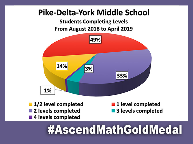 Pike-Delta-York Middle School