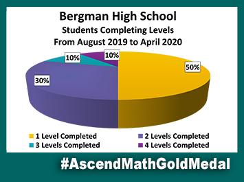 Bergman High School Ascend Math Gold Medal