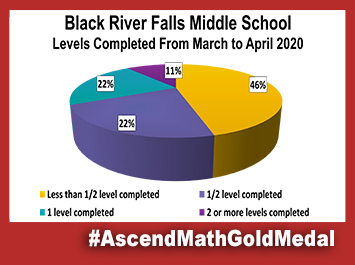 Black River Fall Middle School Ascend Math Gold Medal