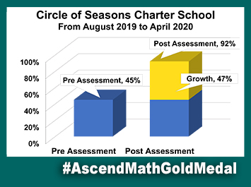 Circle of Seasons Ascend Math Gold Medal