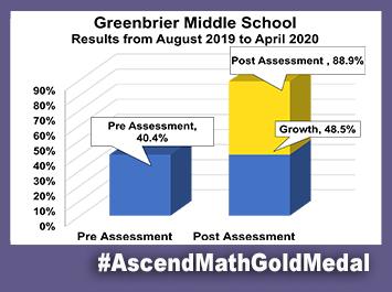 Greenbrier Middle School Ascend Math Gold Medal