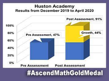 Huston Acadmey Ascend Math Gold Medal