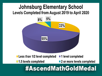 Johnsburg Elementary Ascend Math Gold Medal