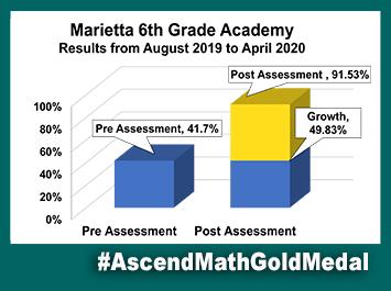 Marietta 6th Grade Academy Ascend Math Gold Medal