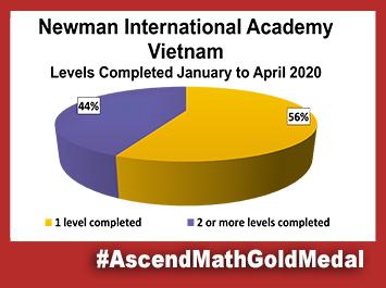 Newman Internation Academy Ascend Math Gold Medal