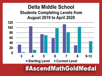 Pike Delta York Middle School Ascend Math Gold Medal