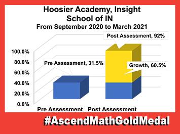Hoosier Insight