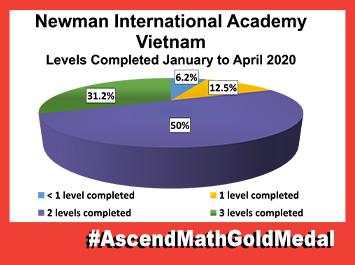 Newman Academy-Vietnam