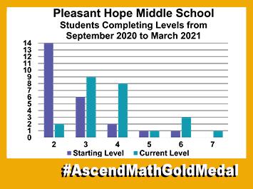 Pleasant Hope Midde School